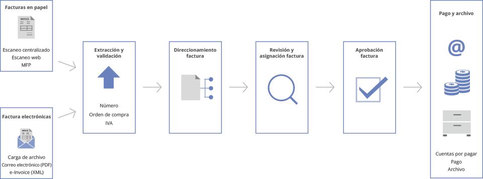 Gestión de entrada para SAP: funciones | ABBYY