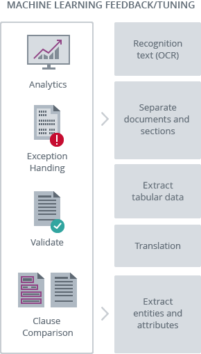 Text Analytics to Understand Contracts and Documents | ABBYY