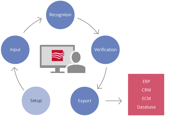Standalone data scanning and document capture