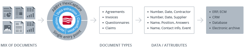 How automated forms processing works