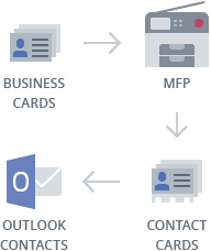 scan business cards to outlook