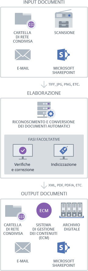 finereader-server-come-funziona-phone