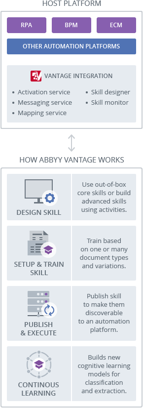 How ABBYY Vantage works