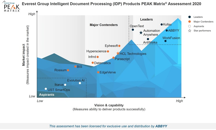 Everest Group PEAK Matrix 2020