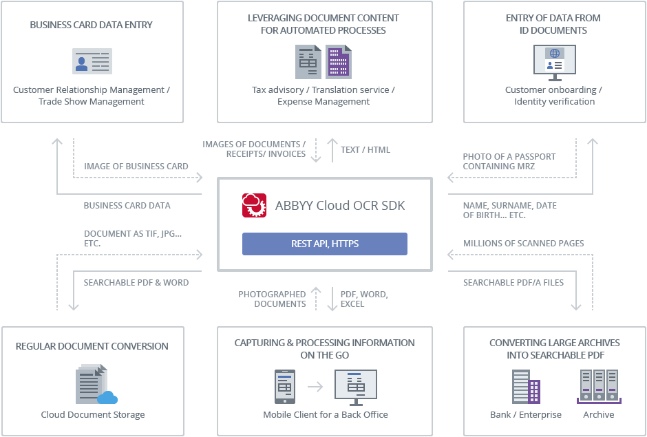 How does your application use the ABBYY OCR Cloud service
