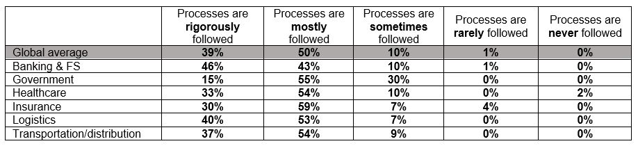table 1: following processes
